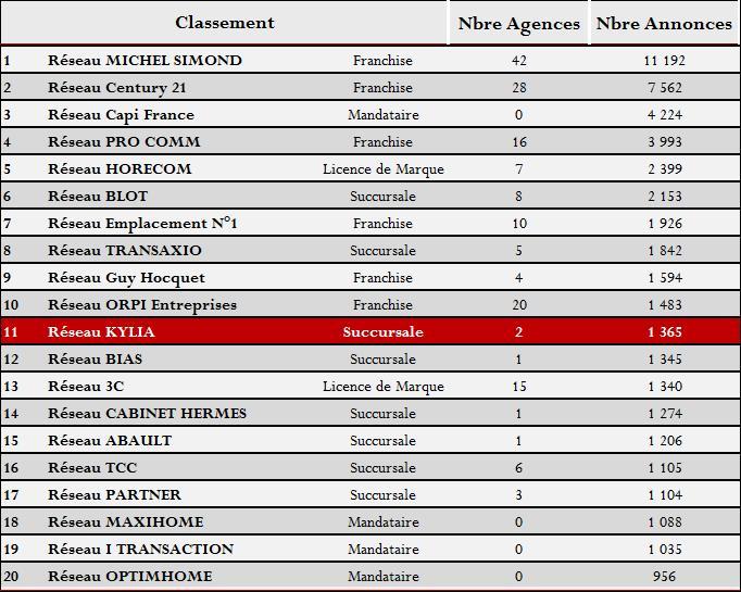 05 – Mai 2016 – Classement Réseau d'agences spécialiste des fonds de commerce